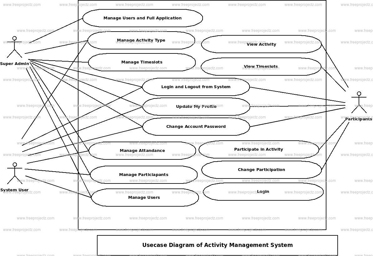 Activity Management System Use Case Diagram