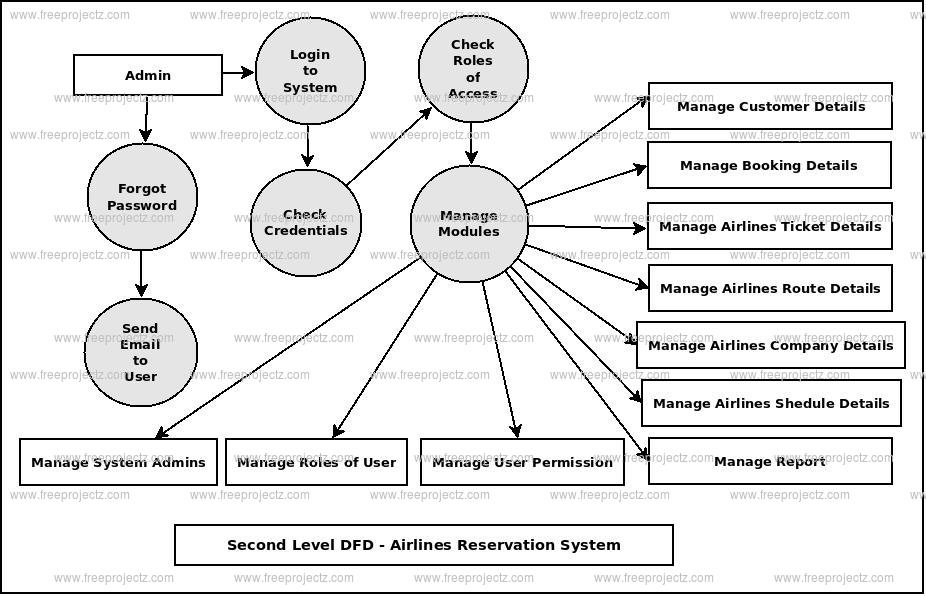 Second Level DFD Airlines Reservation System