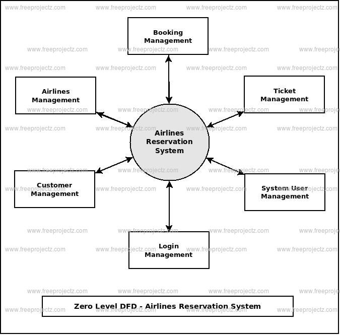 Zero Level DFD Airlines Reservation System