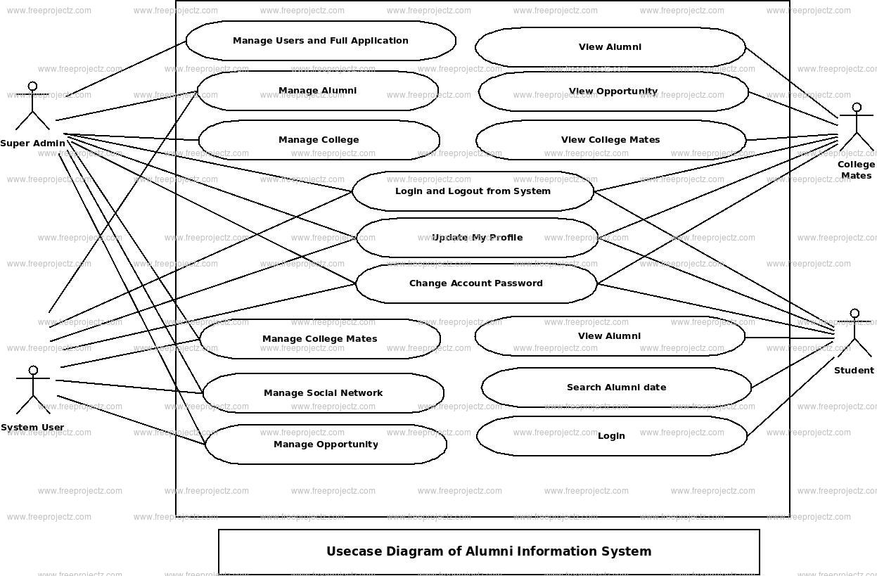 Alumni Information System Use Case Diagram