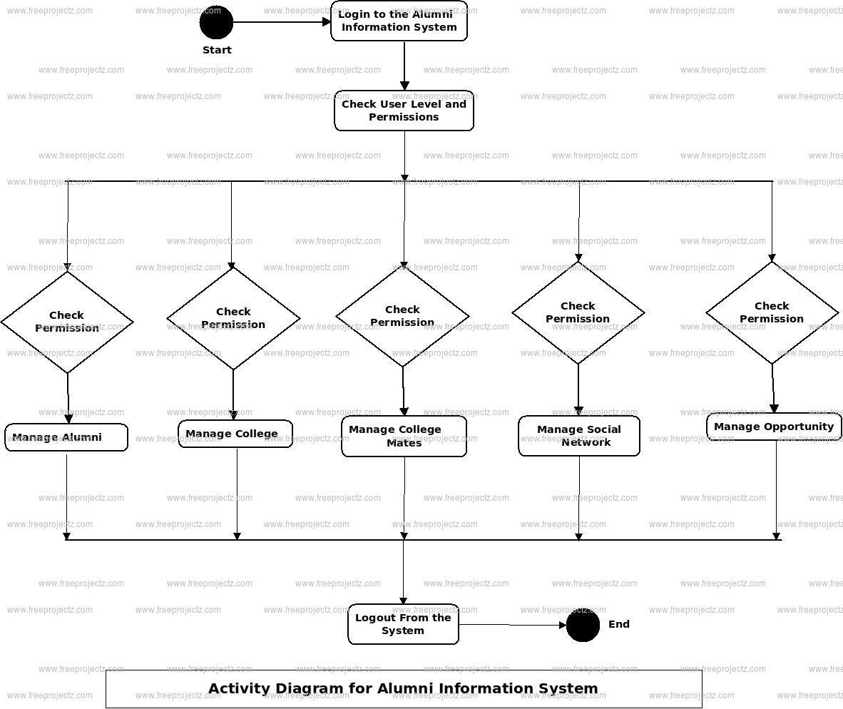 Alumni Information System Activity Diagram