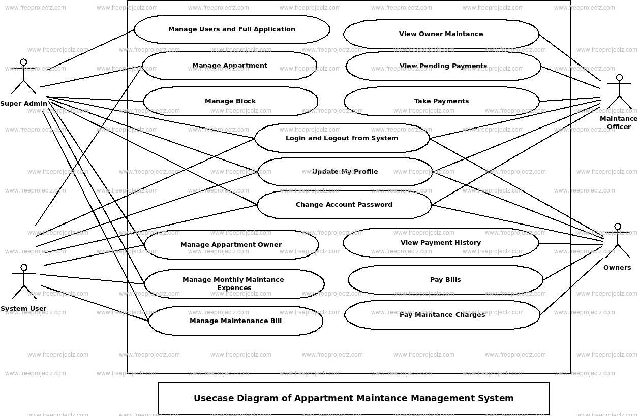 Appartment Maintance Management System Use Case Diagram