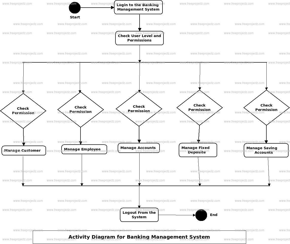 Banking Management System Activity Diagram