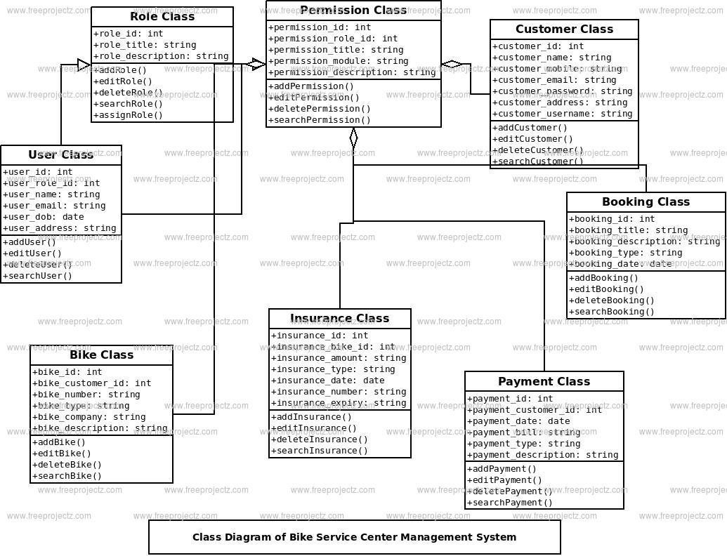 Bike Service Center Management System Class Diagram