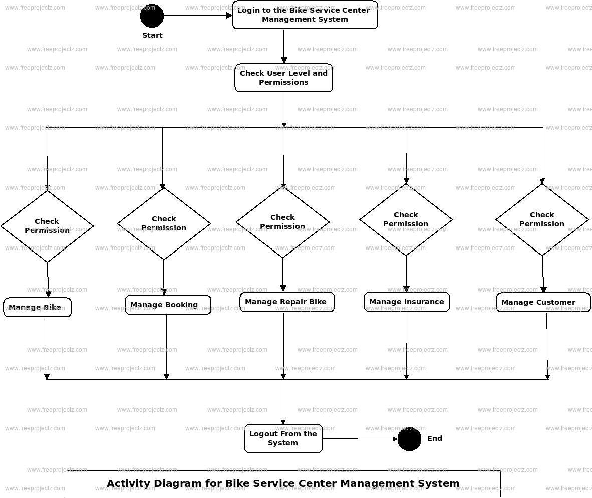 Bike Service Center Management System Activity Diagram
