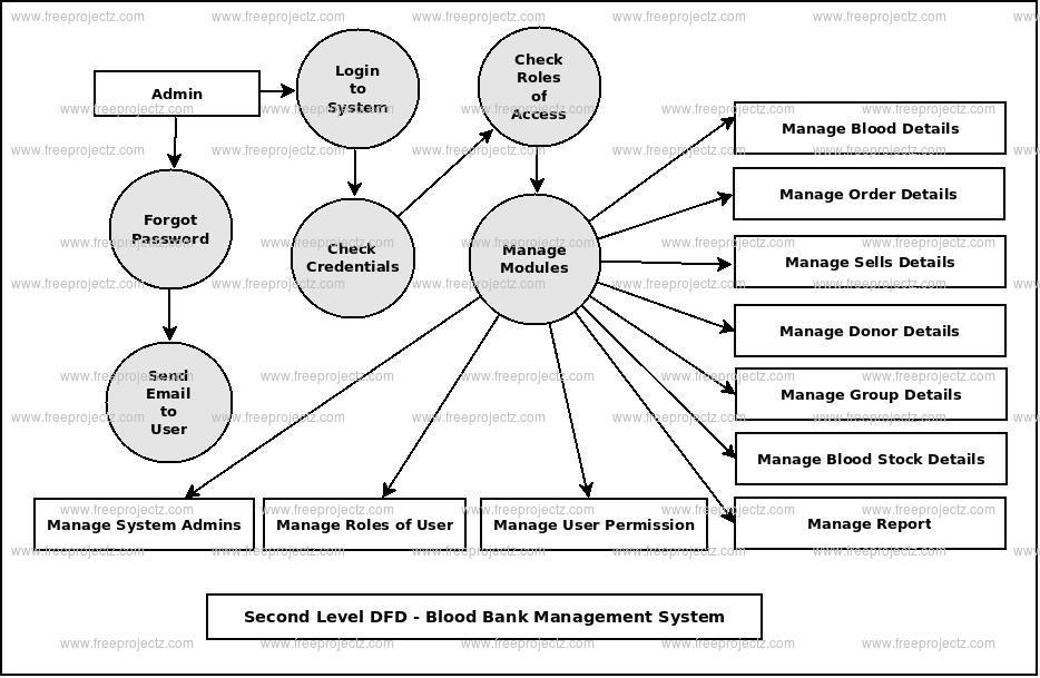 Second Level DFD Blood Bank Management System