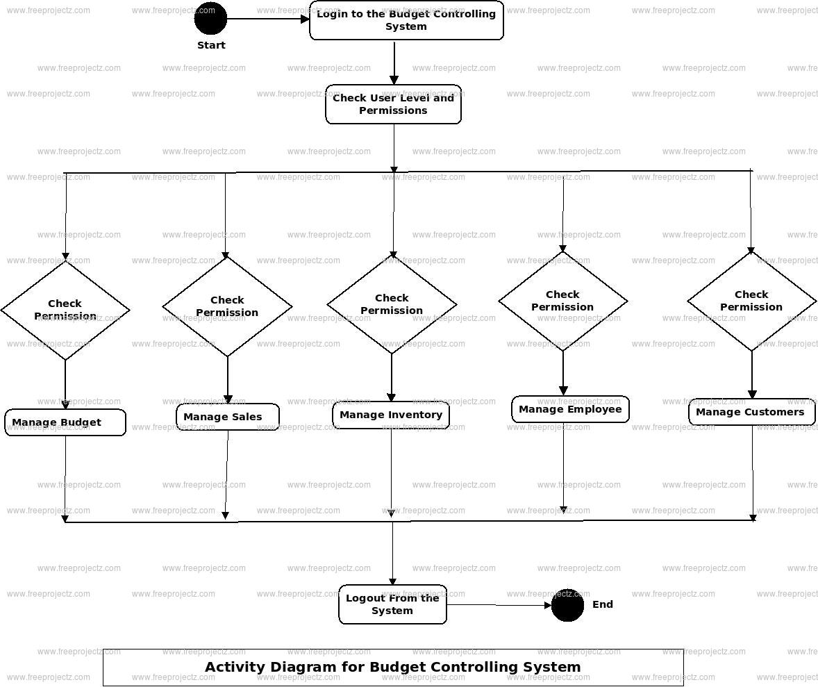 Budget Controlling System Activity Diagram