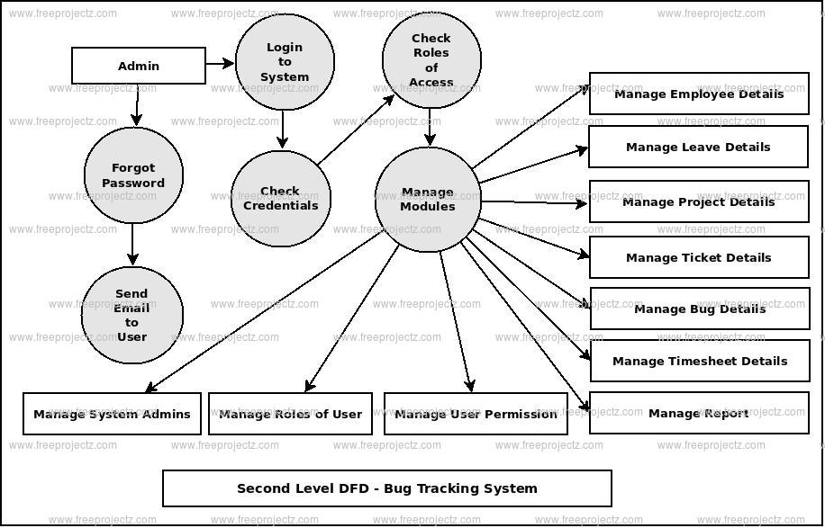 Second Level DFD Bug Tracking System
