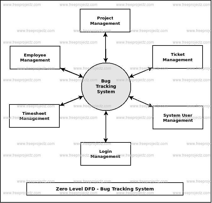 Zero Level DFD Bug Tracking System