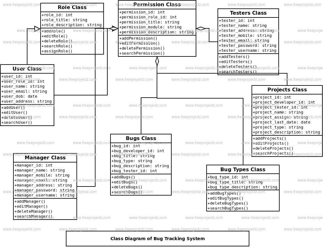 Bug Tracking System Class Diagram