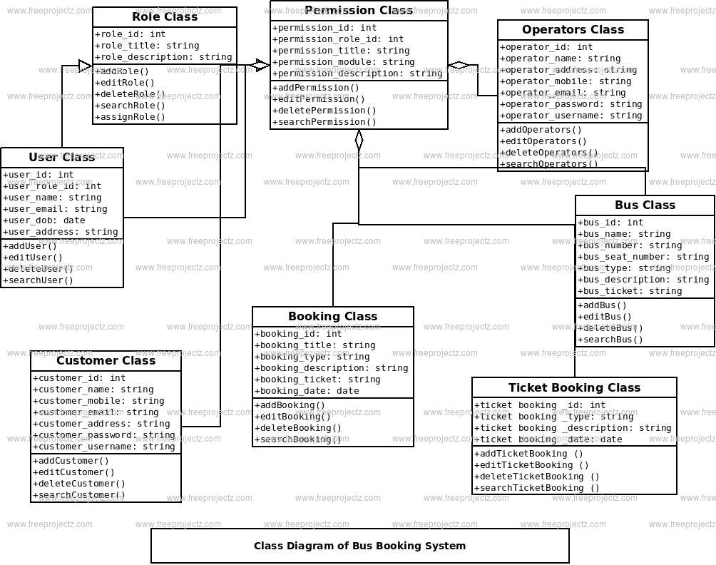 Bus Booking System Class Diagram