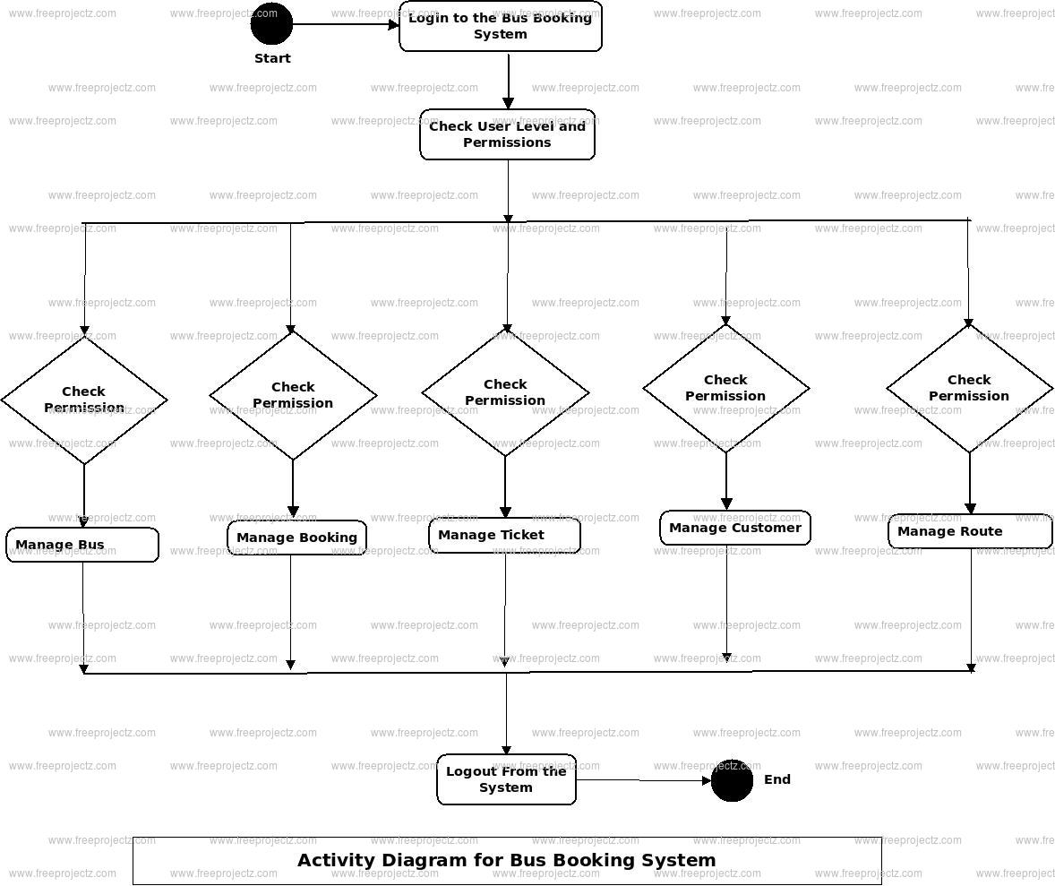 Bus Booking System Activity Diagram
