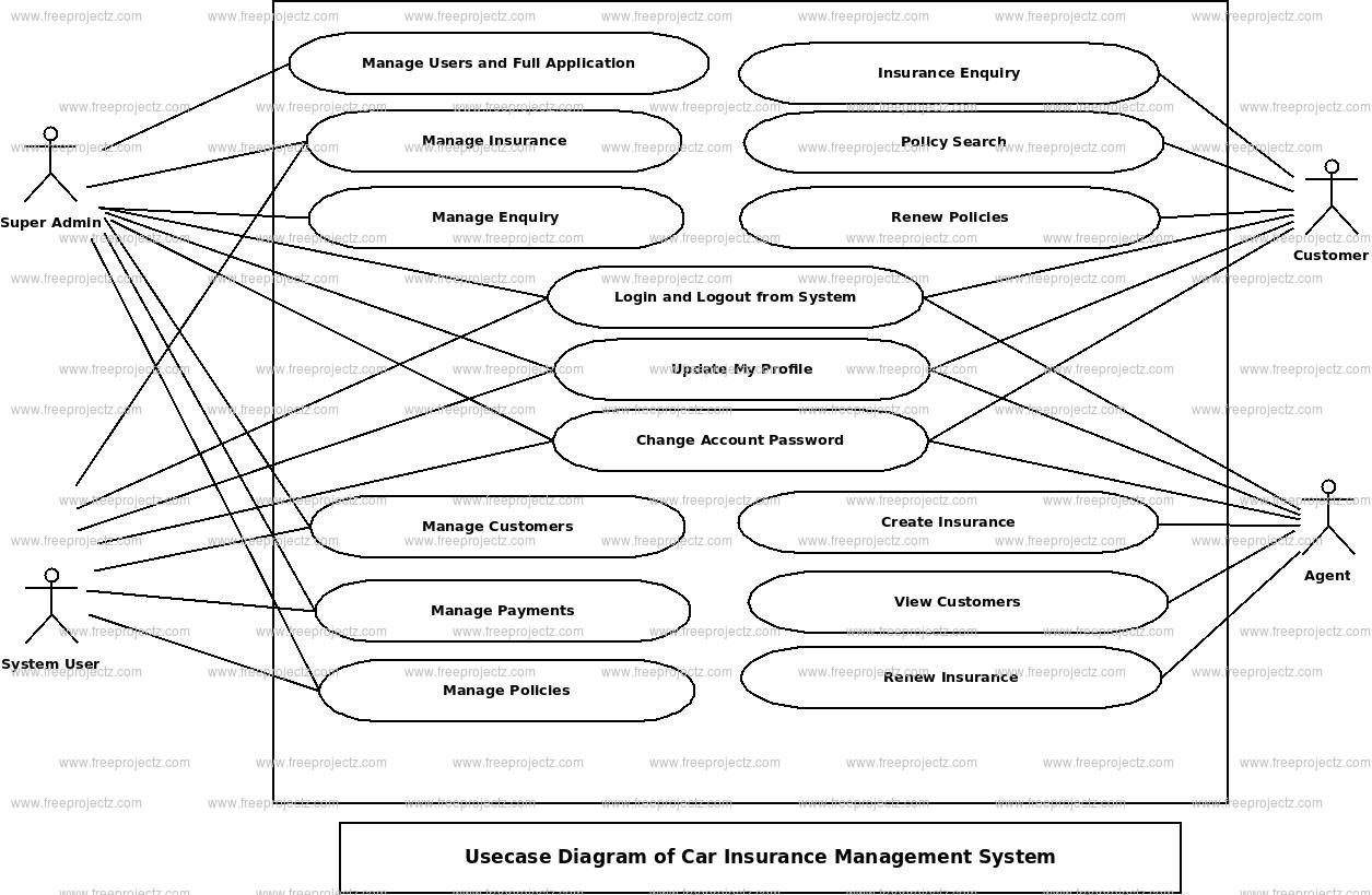 Auto insurance use case diagram complete wiring diagrams car insurance management system use case diagram uml diagram rh freeprojectz com use case diagram symbols ccuart Gallery