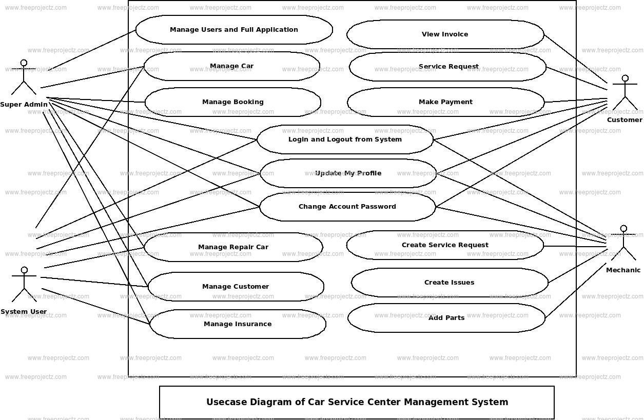 Car Service Center Management System Use Case Diagram