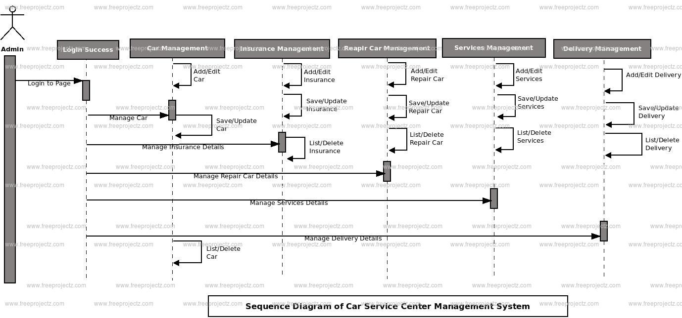 Car Service Diagram Trusted Wiring Diagrams 400 Amp Center Management System Uml Freeprojectz