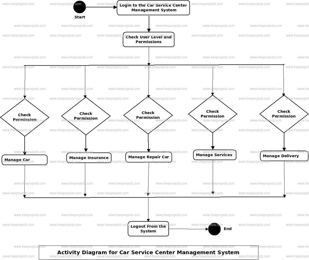 Car Service Center Management System Activity Diagram