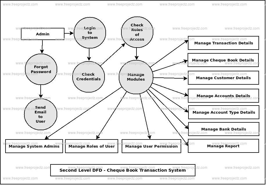 Second Level DFD Cheque Book Transaction System