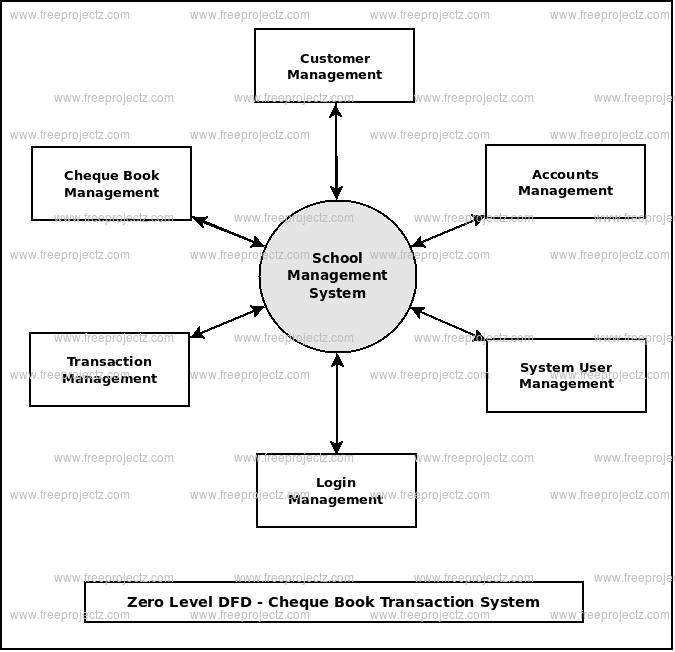 Zero Level DFD Cheque Book Transaction System