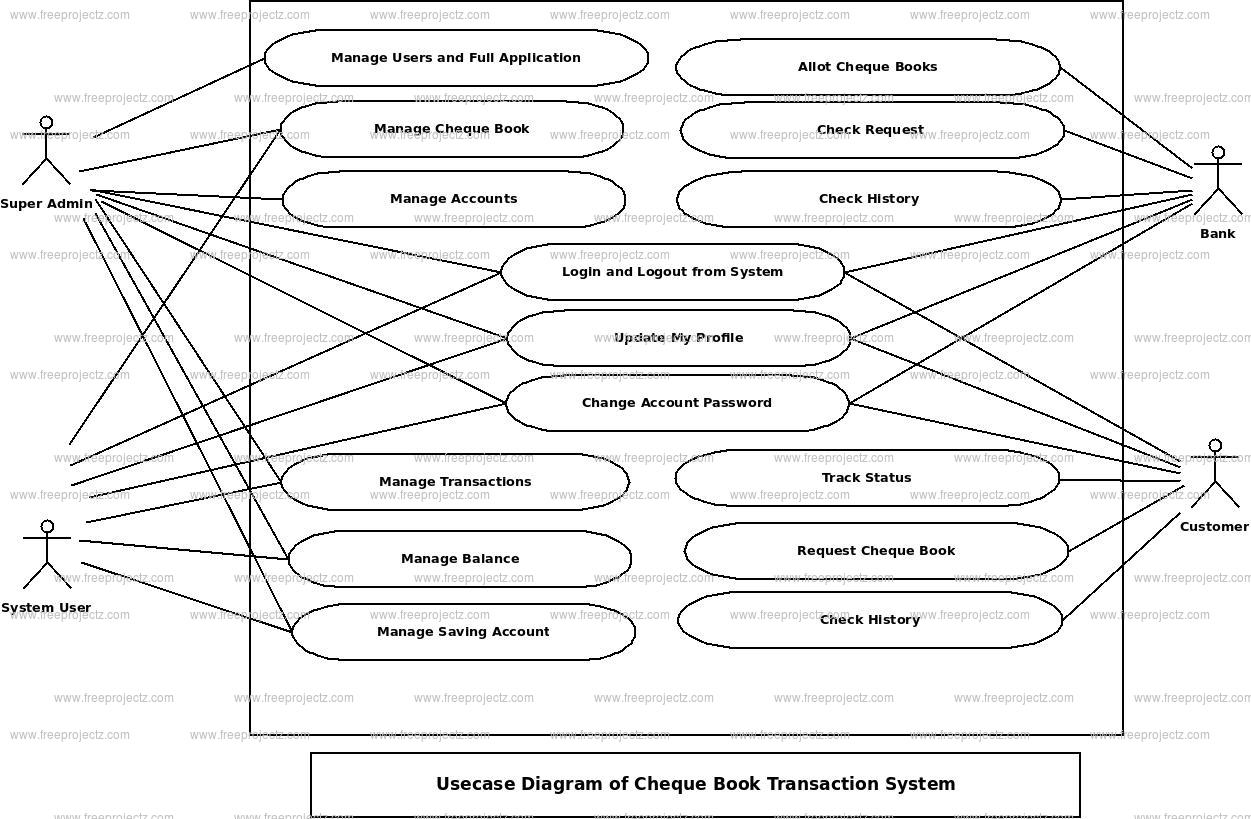 Cheque Book Transaction System Use Case Diagram