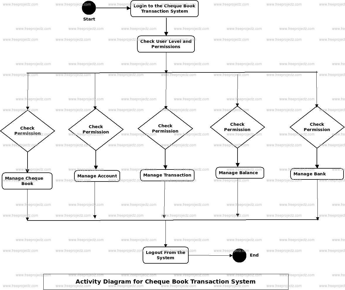 Cheque Book Transaction System Activity Diagram