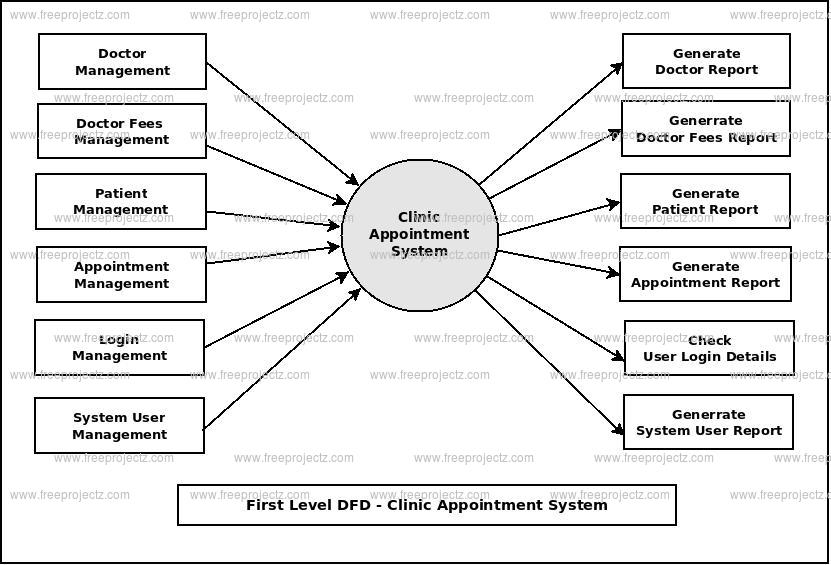First Level DFD Clinic Appointment System