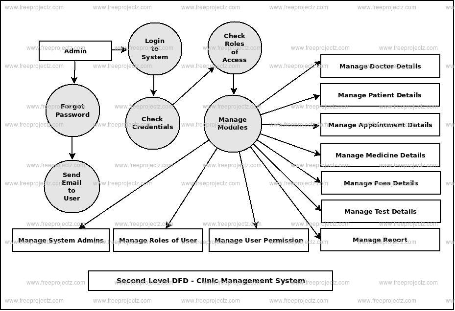 Second Level DFD Clinic Management System