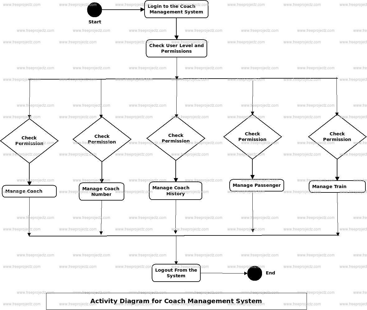 Coach Management System Activity Diagram