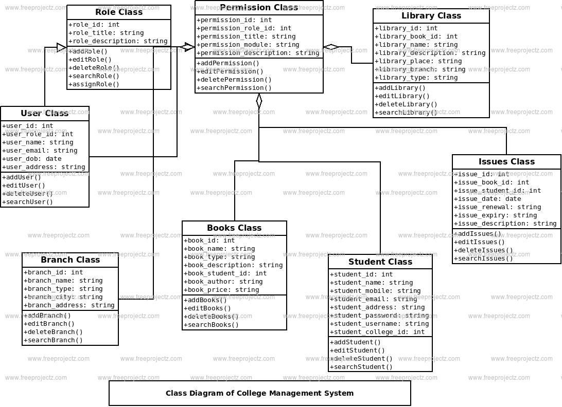 College Management System Class Diagram