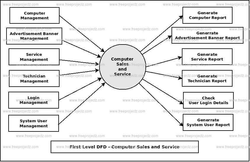 First Level DFD Computer Sales and Service