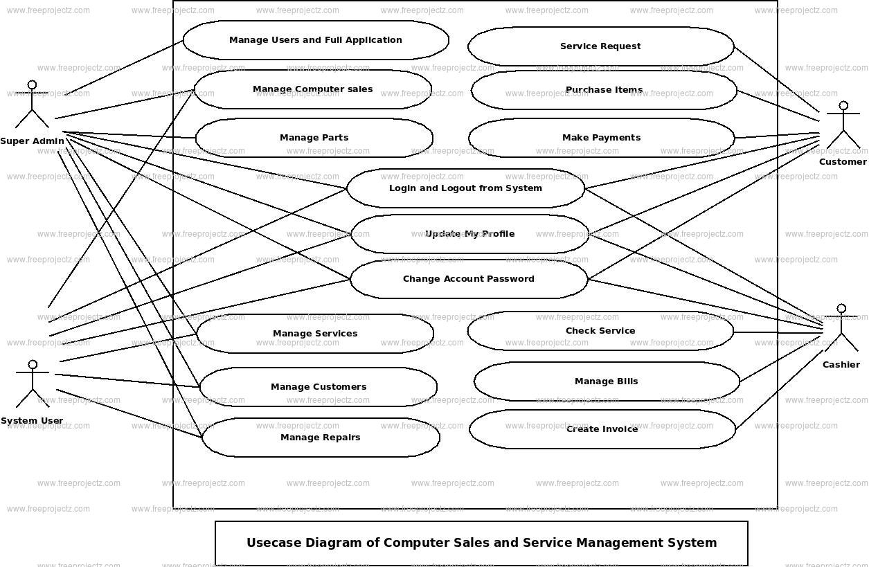 Computer Sales and Service Management System Use Case Diagram