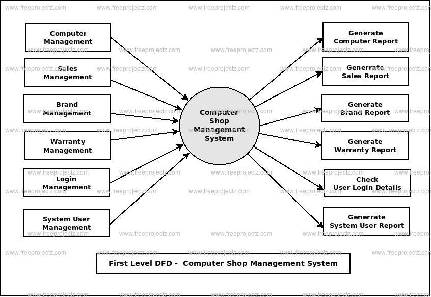 Computer Shop Management System Dataflow Diagram  Dfd  Freeprojectz