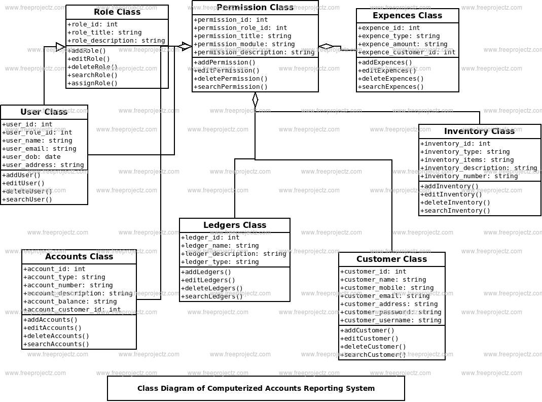 Computerized Accounts Reporting System Class Diagram