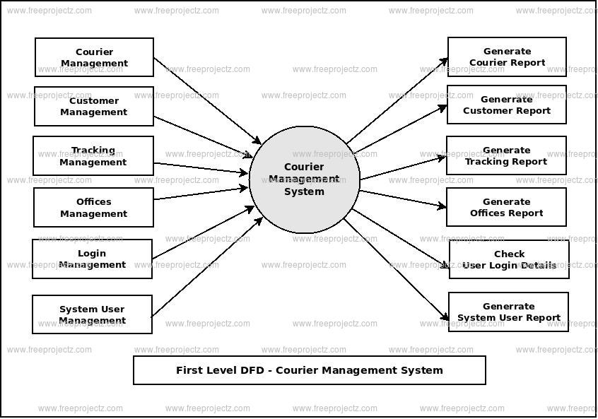 First Level DFD Courier Management System
