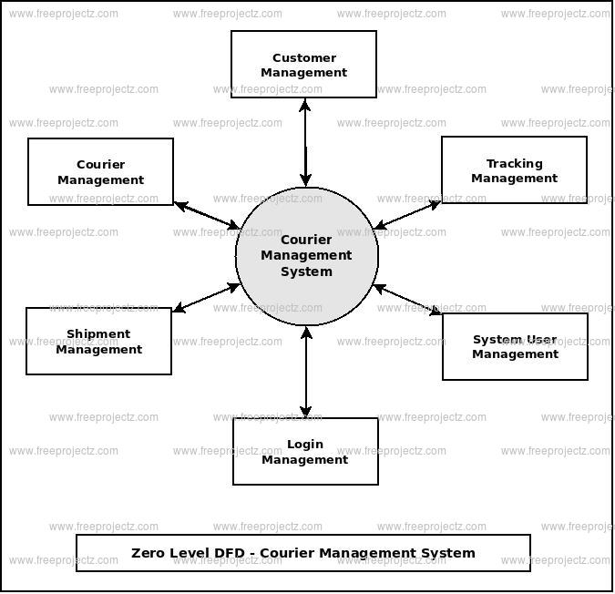Zero Level DFD Courier Management System