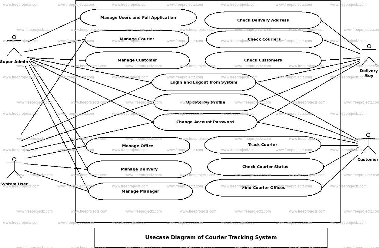Courier Tracking System Use Case Diagram