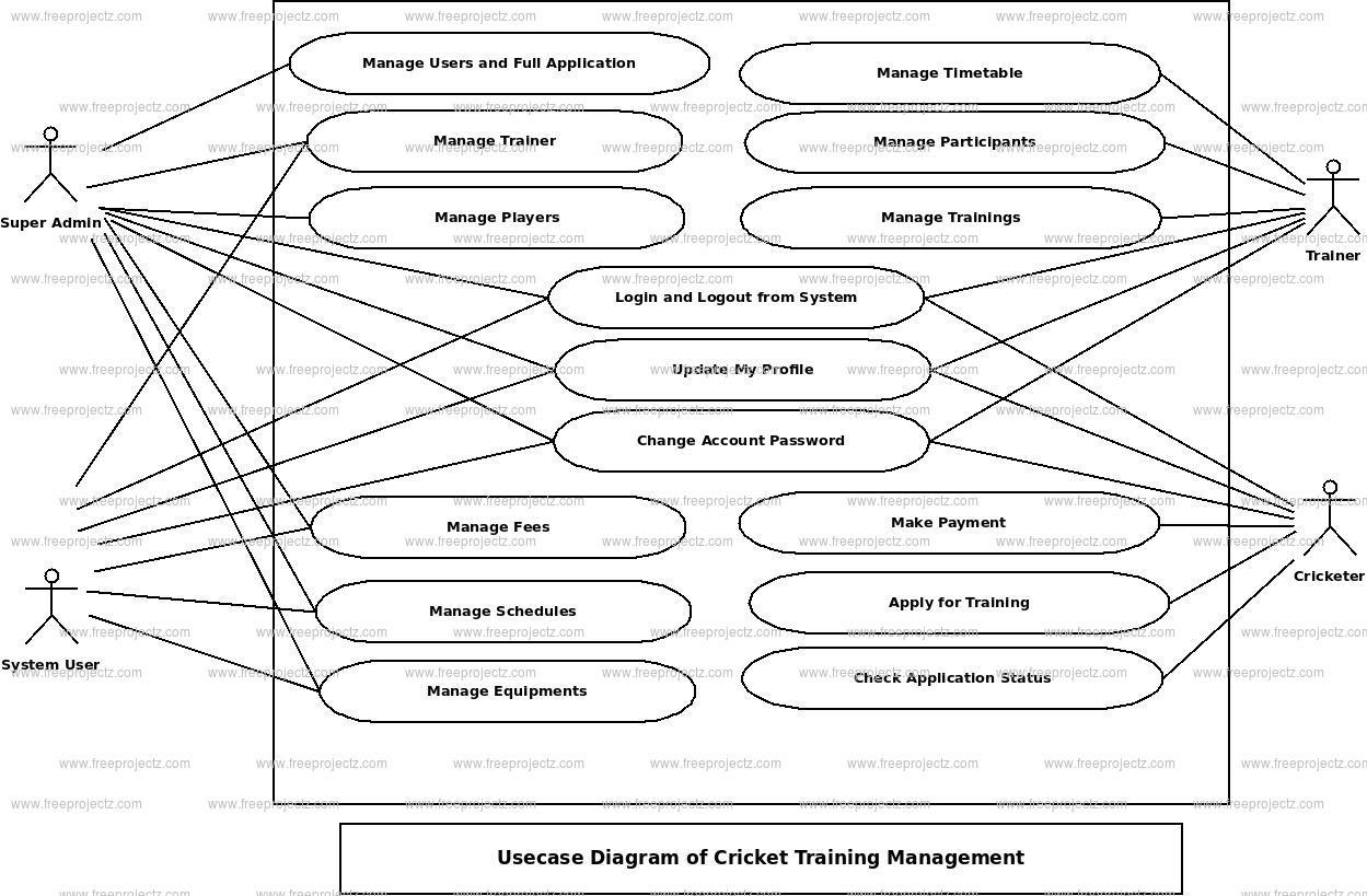 Cricket Training Management Use Case Diagram
