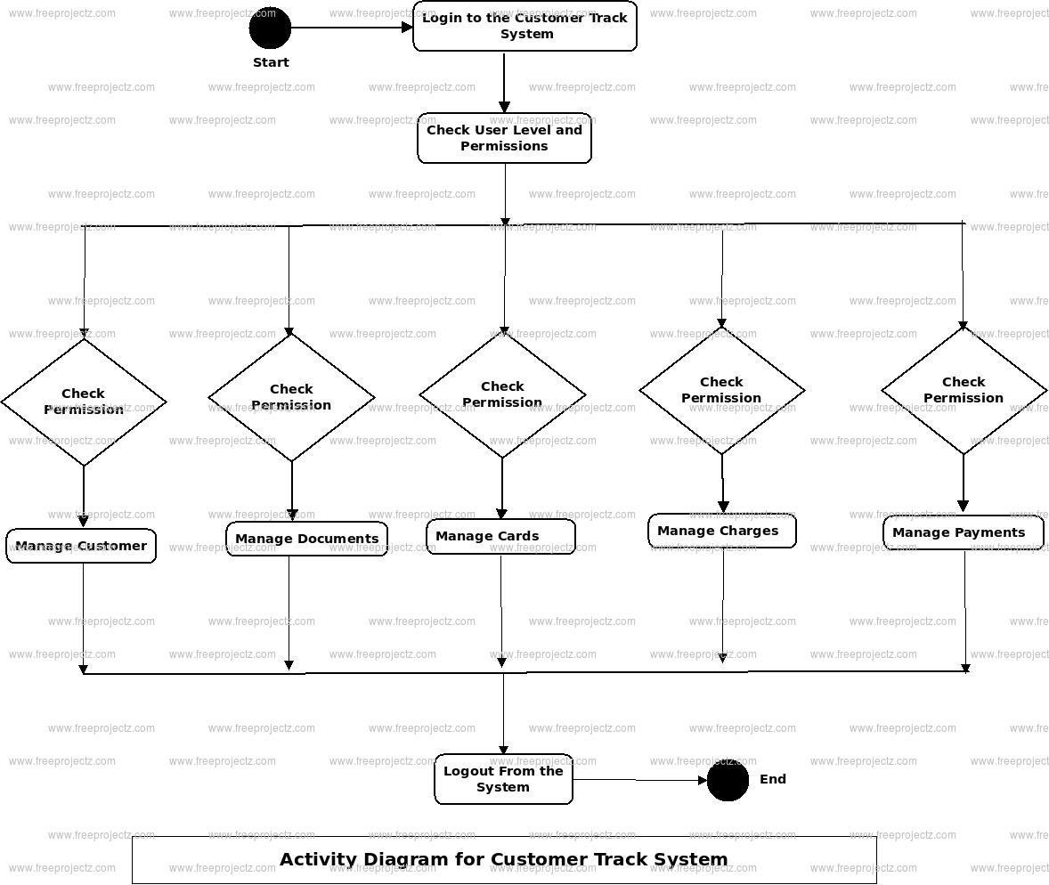 Customer Track System Activity Diagram