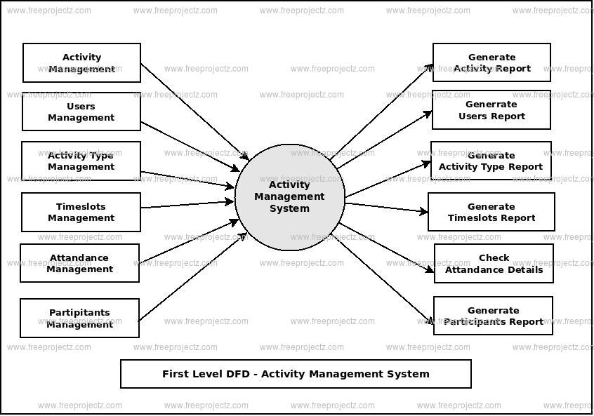 First Level Data flow Diagram(1st Level DFD) of Activity Management System