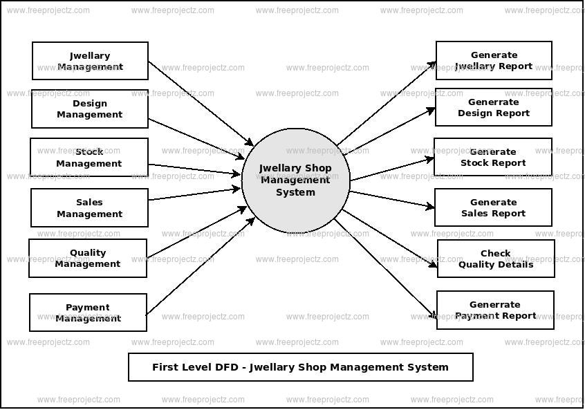 First Level Data flow Diagram(1st Level DFD) of Jwellary Shop Management System