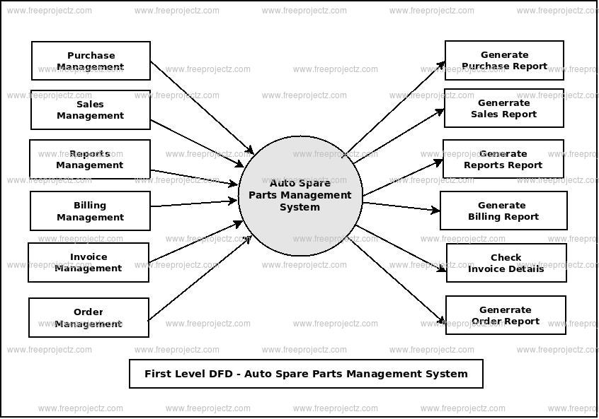 First Level Data flow Diagram(1st Level DFD) of Auto Spare Parts Management System