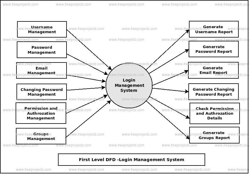 First Level Data flow Diagram(1st Level DFD) of Login Management System