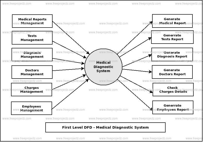 First Level Data flow Diagram(1st Level DFD) of Medical Diagnostic System