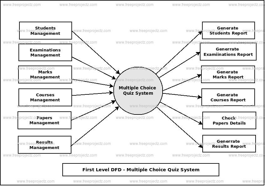 First Level Data flow Diagram(1st Level DFD) of Multiple Choice Quiz System