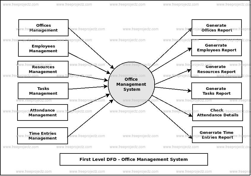 First Level Data flow Diagram(1st Level DFD) of Office Management System