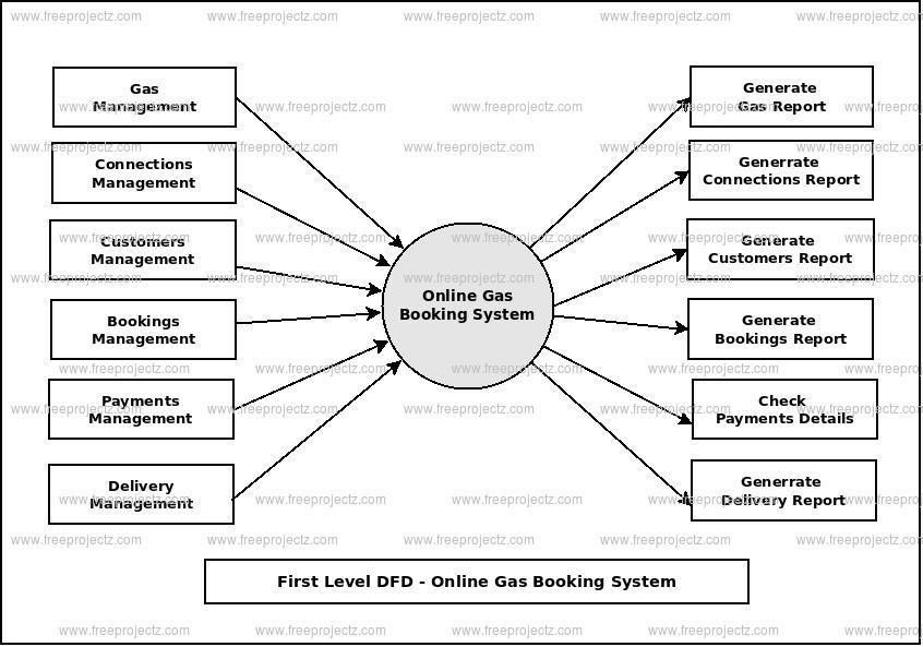 First Level Data flow Diagram(1st Level DFD) of Online Gas Booking System