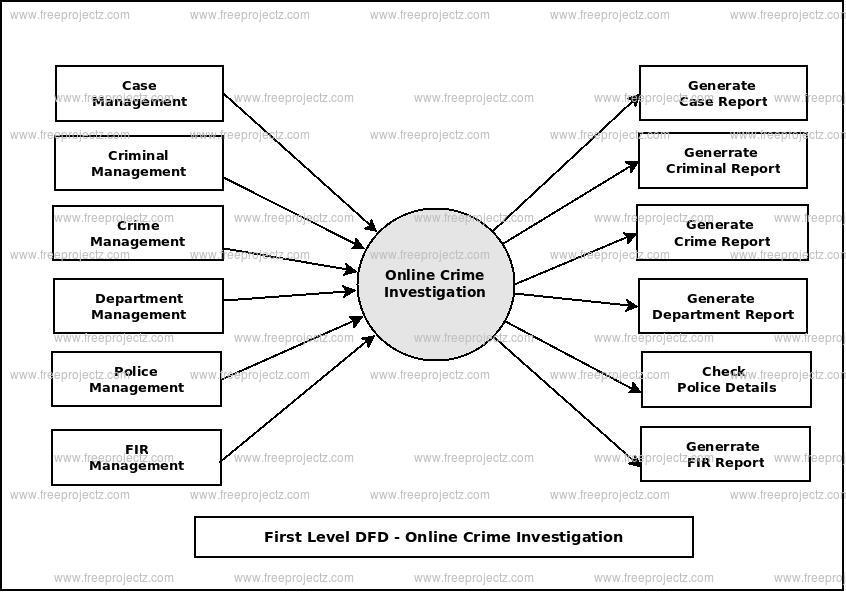 First Level Data flow Diagram(1st Level DFD) of Online Crime Investigation
