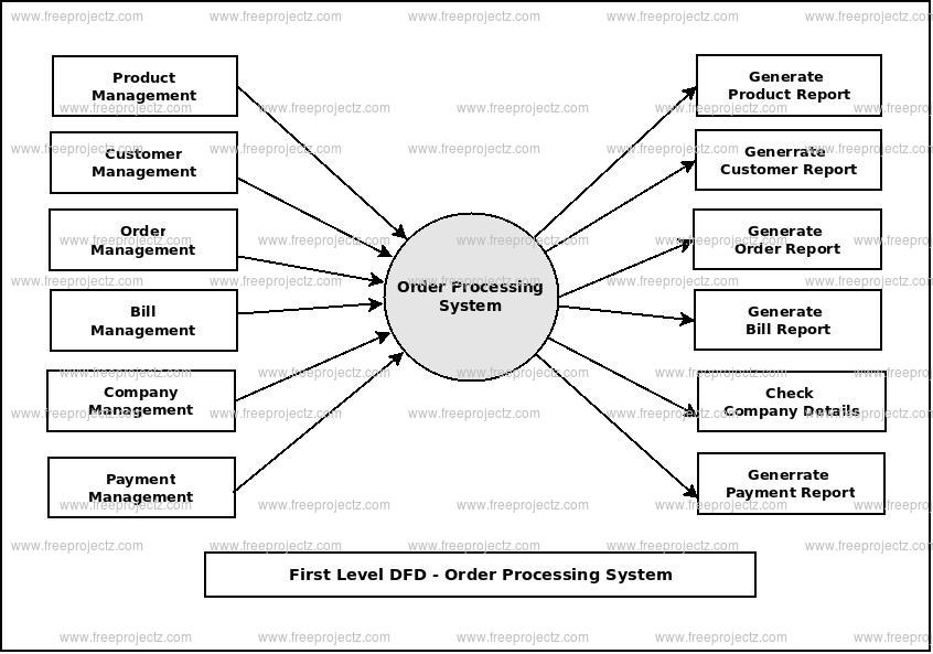 First Level Data flow Diagram(1st Level DFD) of Order Processing System