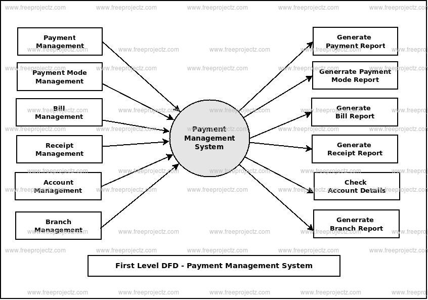 First Level Data flow Diagram(1st Level DFD) of Payment Management System
