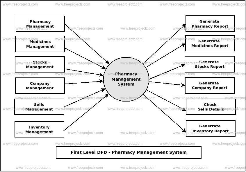 First Level Data flow Diagram(1st Level DFD) of Pharmacy Management System