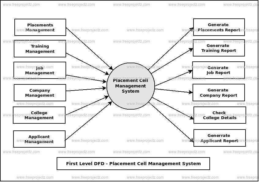 First Level Data flow Diagram(1st Level DFD) of Placement Cell Management System